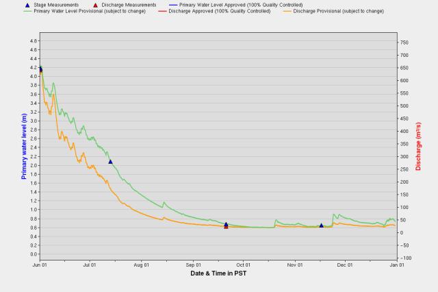 Slocan_river_graph